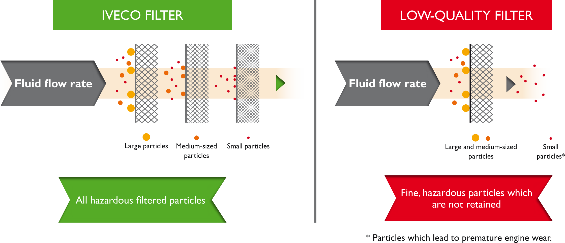 To ensure that these 3 properties are present, the quality of the filtering  element is crucial.Iveco uses a multi-layer filtering material which stops  the ...